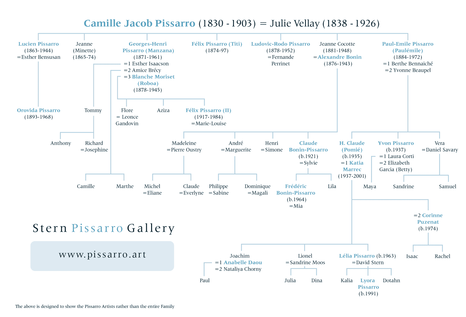 pissaro family tree